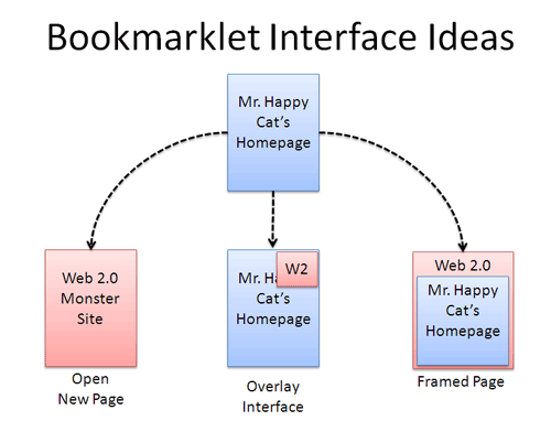 Bookmarklet interface ideas