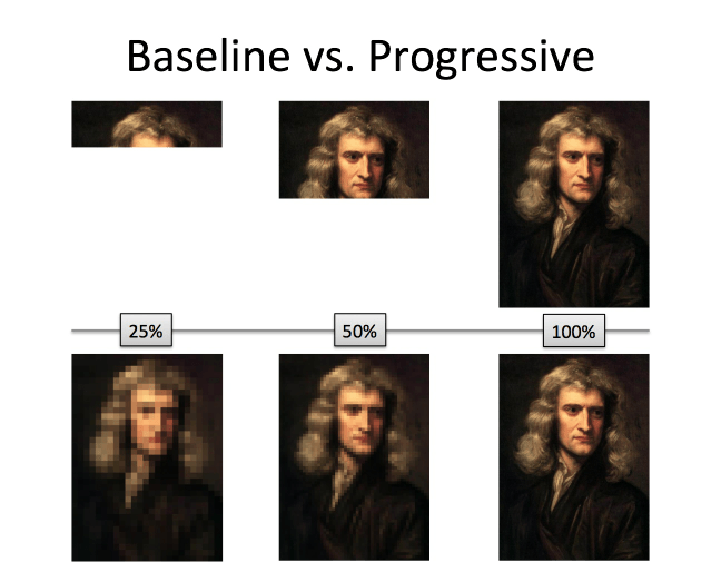 baseline vs progressive learning