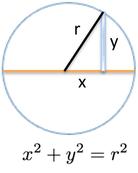 Circle Pythagorean