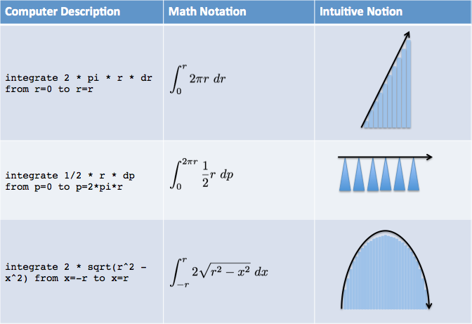 https://betterexplained.com/wp-content/uploads/calculus/course/lesson5/table-computer