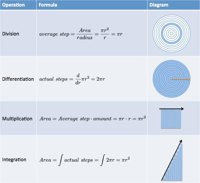 https://betterexplained.com/wp-content/uploads/calculus/course/lesson6/table-operations