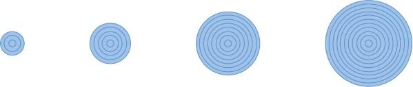 circle variations