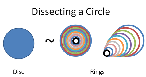 Disc and Rings