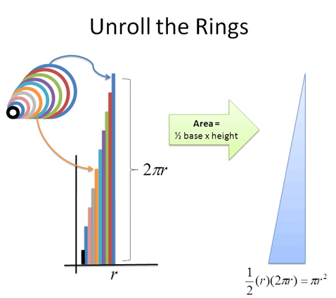 calculus circle to rings