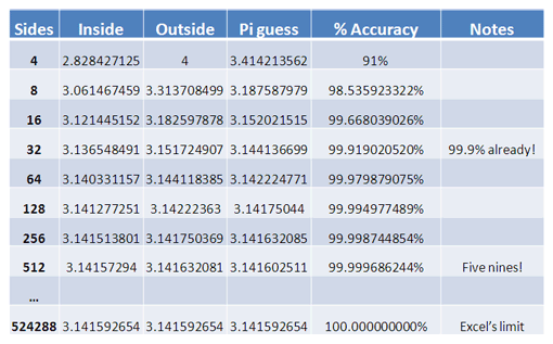 pi accuracy table