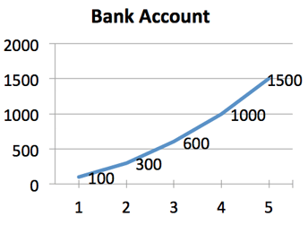 calculus example money bank account