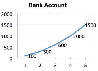 calculus example money bank account