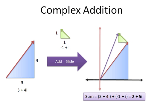 complex addition