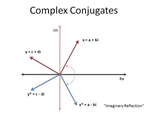 complex conjugate example