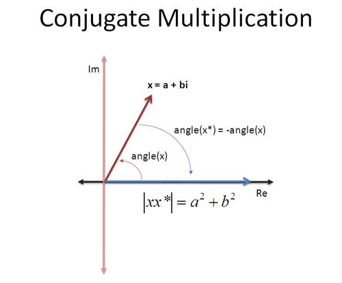 multiply complex conjugate
