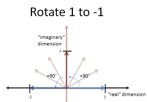 imaginary number rotation