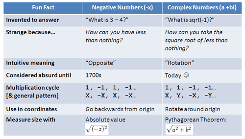 imaginary number properties