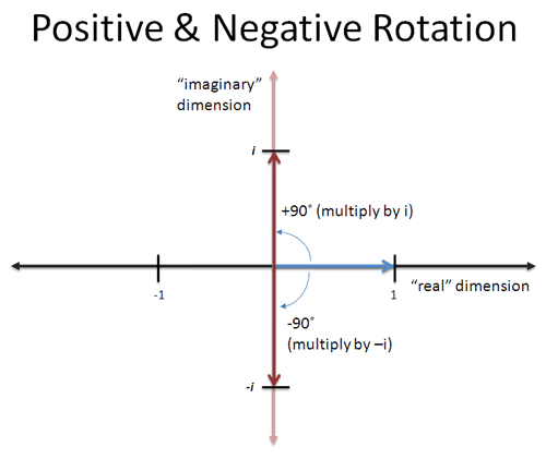 imaginary number Negative Rotation