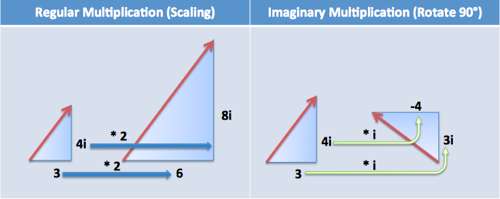 imaginary vs regular multiplication