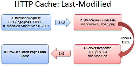 HTTP caching last modified