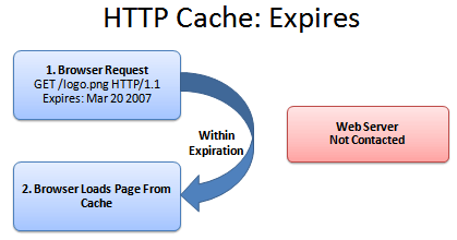 How To Optimize Your Site With HTTP Caching – BetterExplained