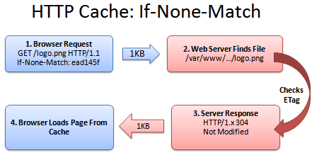 HTTP_caching_if_none_match.png