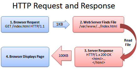 HTTP_request.png
