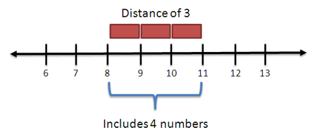 number line distance of 3 but 4 numbers