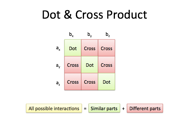 cross product interaction grid