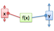 simple function