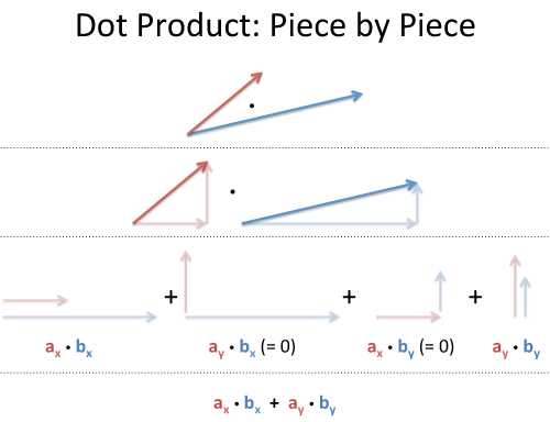 vector calculus  understanding the dot product