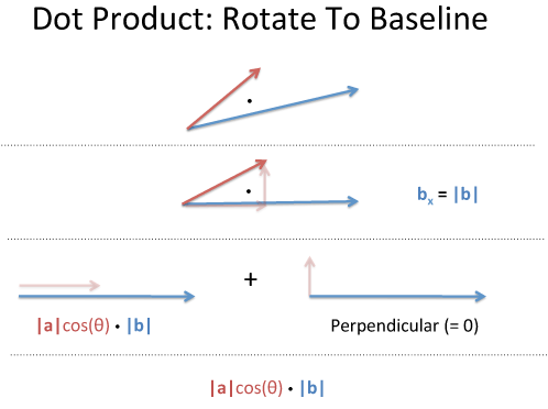 Dot Product Rotation