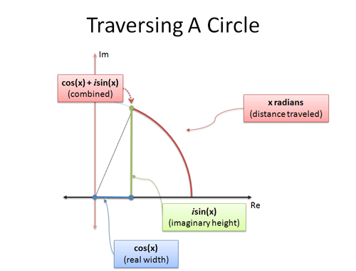 imaginary numbers traversing a circle