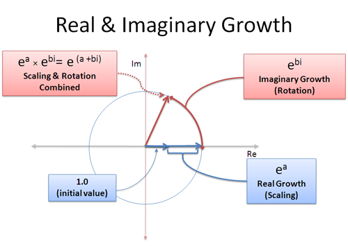 real and imaginary growth