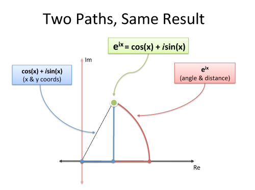 euler's formula two paths