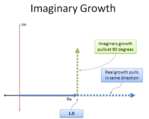 imaginary growth