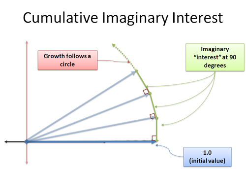 cumulative imaginary interest