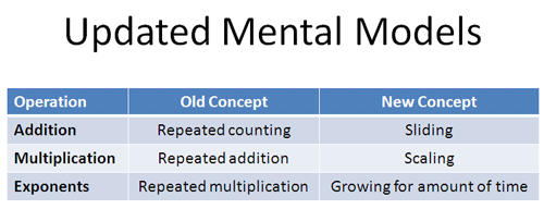 addition multiplication mental model