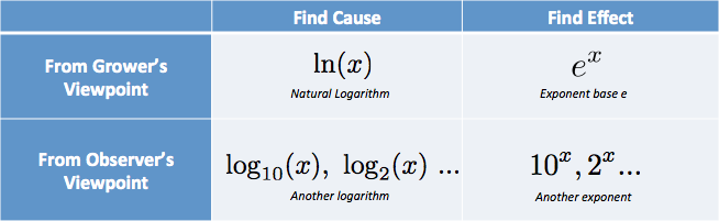 exponent logarithm point of view comparison