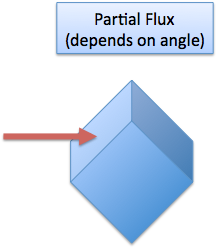 partial flux through rotated surface
