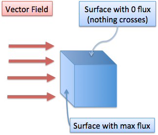 flux passing through parallel and perpendicular surface