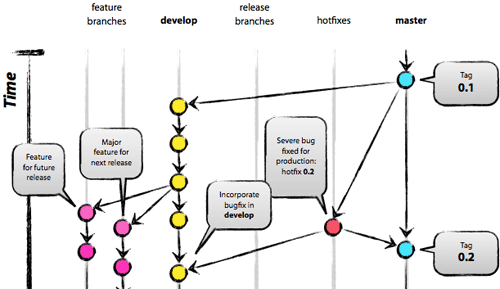 Aha moments when learning git betterexplained visualize your branch structure ccuart Gallery