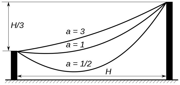 catenary chart