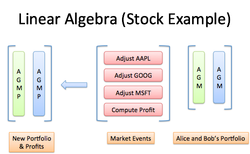 linear algebra stock example