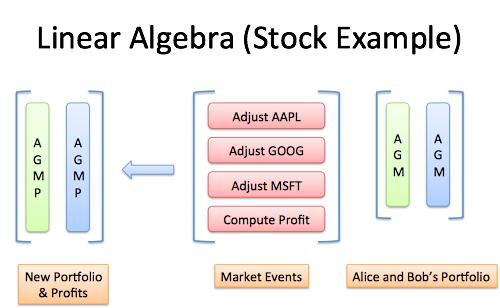 Understanding stock options table