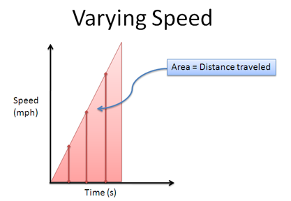 calculus varying speed diagram with area
