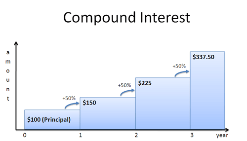 A Visual Guide to Simple, Compound and Continuous Interest Rates ...