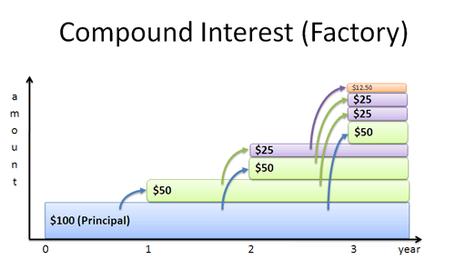 compound interest factory analogy