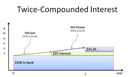 compound interest twice