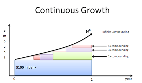 continuous growth e