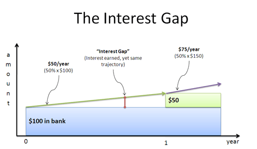 simple interest gap in earnings
