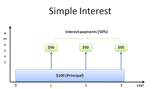 a visual guide to simple compound and continuous interest rates