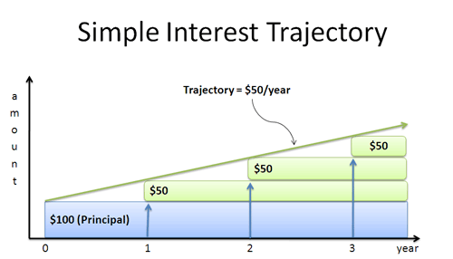 simple interest trajectory