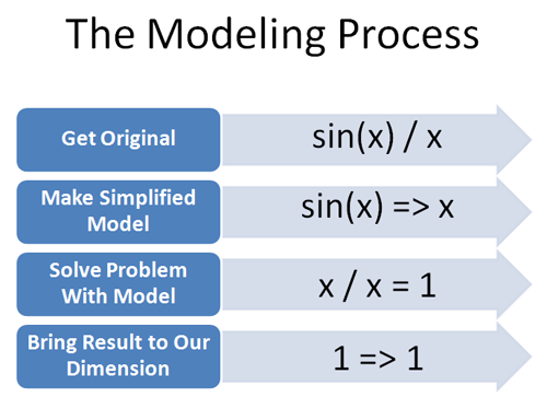 math modeling process