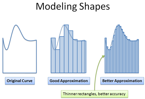 calculus modeling shapes